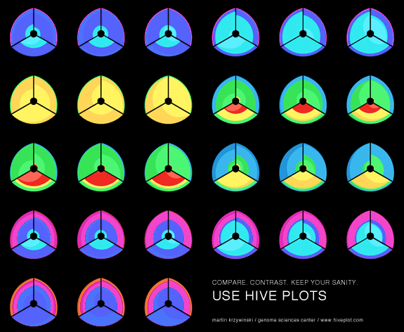 [ Hive Plots - Rational Network Visualization - A Simple, Informative and Pretty Linear Layout for Network Analytics - Martin Krzywinski ] - Application of hive plots to visualizing ratios.
